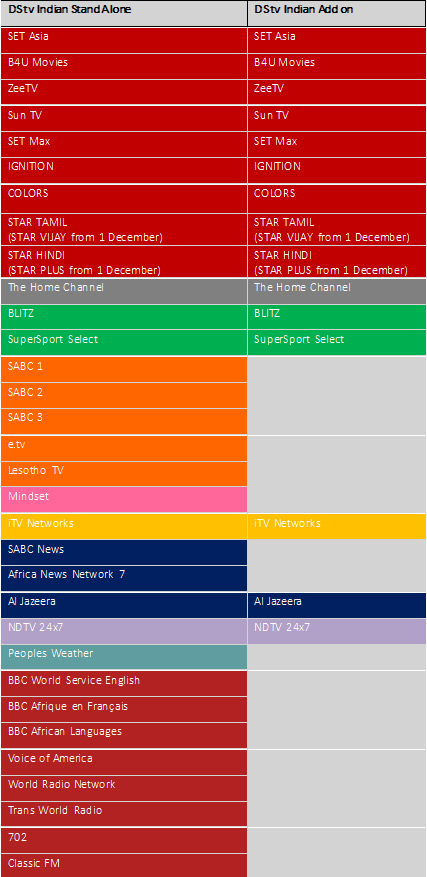 DStv's new Indian bouquet: what you need to know | News | TVSA